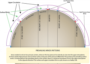 Prevailing winds patterns