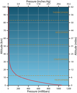 Variation with Altitude